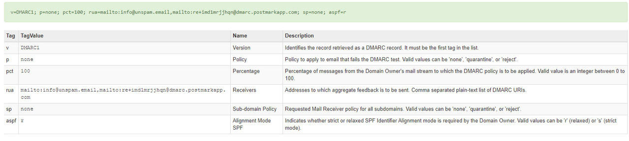What Is Inside DMARC Record?