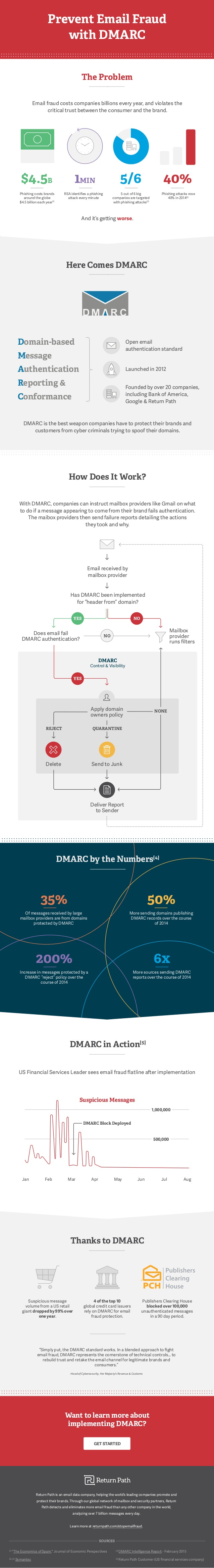 Prevent Email Fraud with DMARC Infographic